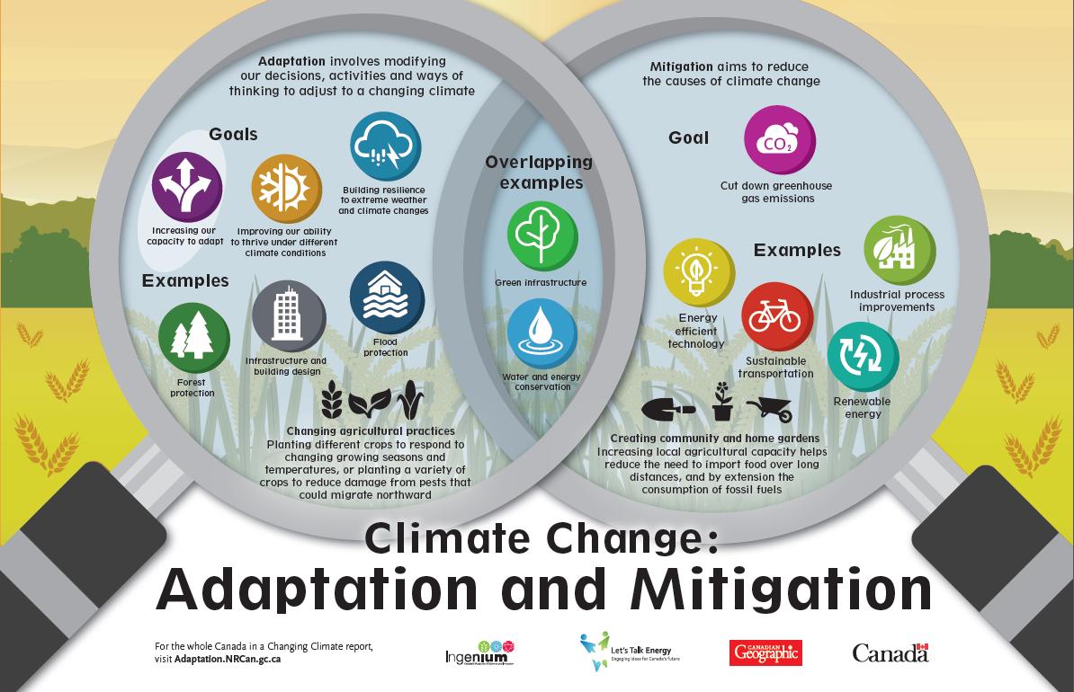 Let's Talk Energy - Climate Change Adaptation Lesson Plans ...