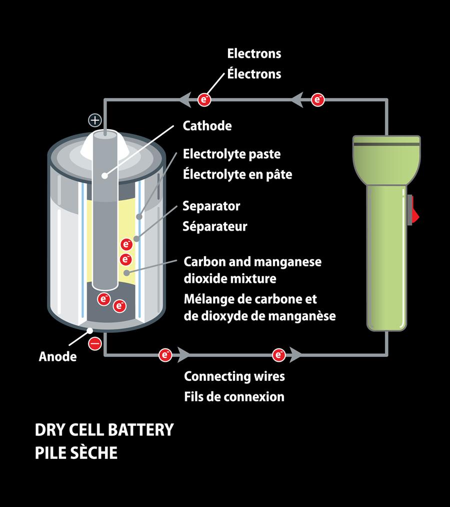 Lets Talk Energy Storage Drybatterycelldiagramjpg Battery Powered