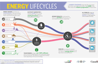 Energy lifecycles - PDF
